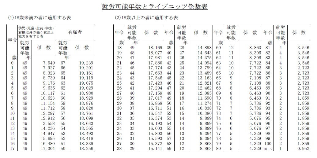 %e5%b0%b1%e5%8a%b4%e5%b9%b4%e6%95%b0%e8%a1%a8