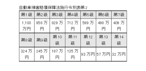 %e8%87%aa%e5%8b%95%e8%bb%8a%e6%90%8d%e5%ae%b3%e8%b3%a0%e5%84%9f%e4%bf%9d%e9%9a%9c%e6%b3%95%e6%96%bd%e8%a1%8c%e4%bb%a4%e5%88%a5%e8%a1%a8%e7%ac%ac2